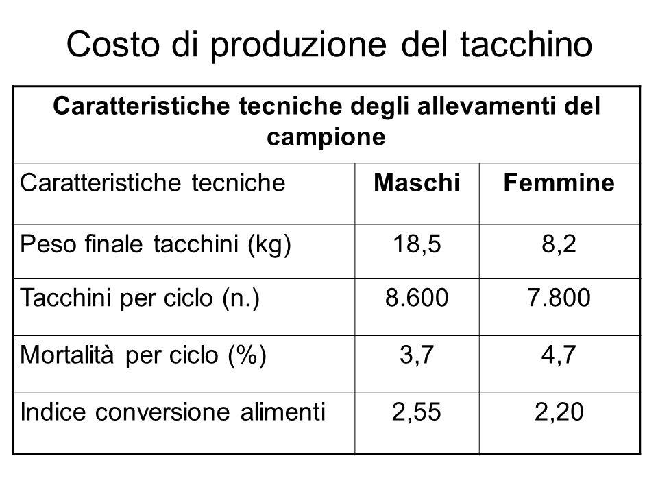 Costo di produzione del tacchino femmina (2008) Voci di costoEuro/capoEuro/kg Pulcino0,880,11 Alimentazione6,230,76 Lavoro0,330,04 Spese energetiche0,480,06 Veterinario+medicinali0,440,05 Altri costi di gestione0,170,02 Cattura polli0,220,03 Costi espliciti8,751,07 Ammortamenti0,270,03 Interessi0,300,04 Costo totale9,321,14