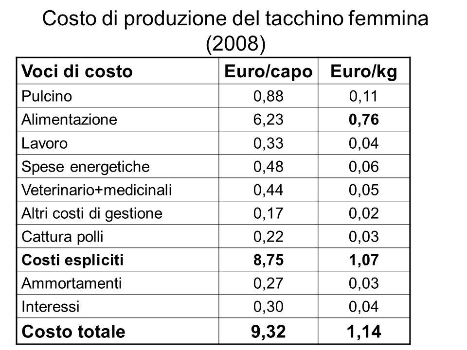 Costo di produzione del tacchino femmina (2008) Voci di costoEuro/capoEuro/kg Pulcino0,880,11 Alimentazione6,230,76 Lavoro0,330,04 Spese energetiche0,