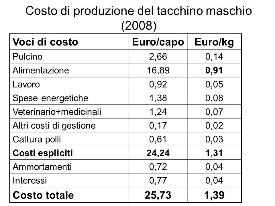 Costo di produzione del tacchino maschio (2008) Voci di costoEuro/capoEuro/kg Pulcino2,660,14 Alimentazione16,890,91 Lavoro0,920,05 Spese energetiche1