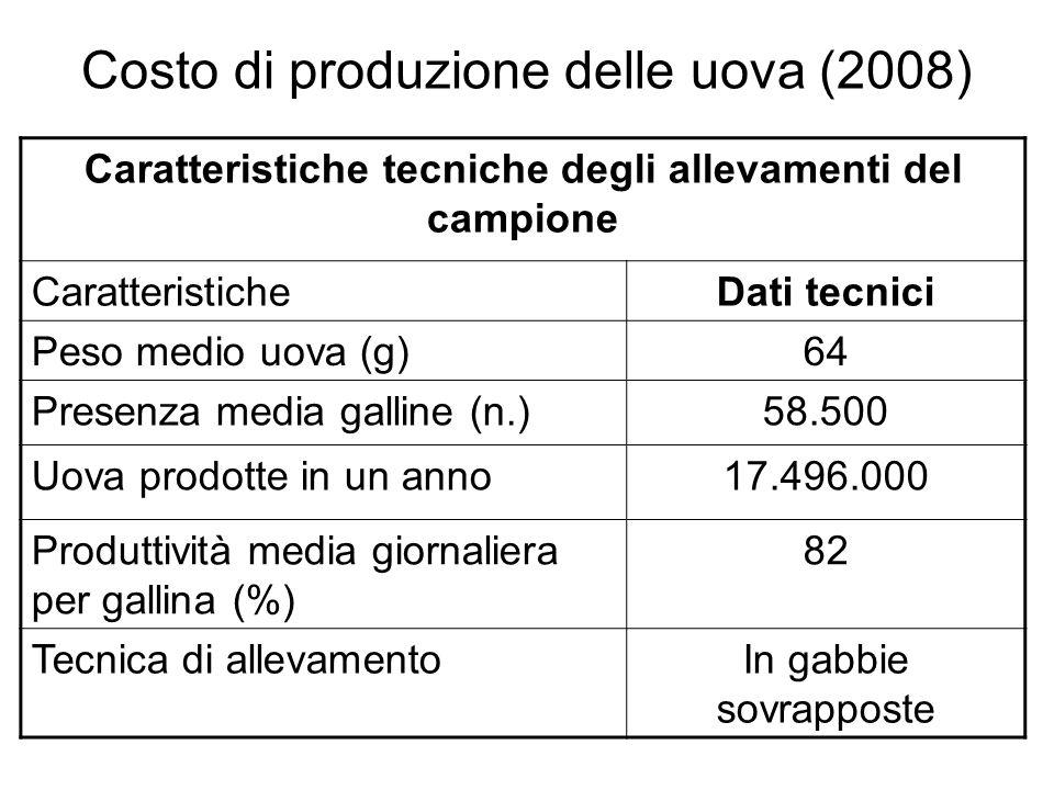Costo di produzione delle uova (2008) Voci di costoEuro/100 uova % Pollastre0,9811,6 Alimentazione4,3551,7 Lavoro0,424,9 Spese energetiche0,708,4 Veterinario+medicinali0,040,4 Altri costi di gestione1,3816,4 Costi espliciti7,8793,4 Ammortamenti0,333,8 Interessi0,242,8 Costo totale8,43100,0