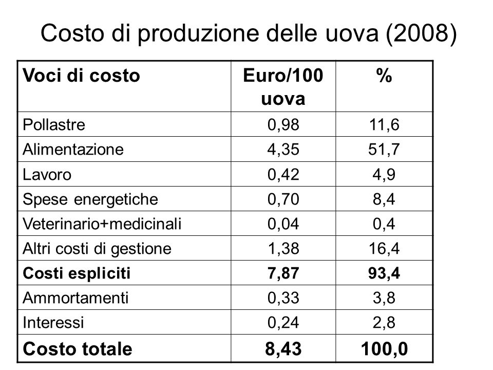 Costo di produzione delle uova (2008) Voci di costoEuro/100 uova % Pollastre0,9811,6 Alimentazione4,3551,7 Lavoro0,424,9 Spese energetiche0,708,4 Vete