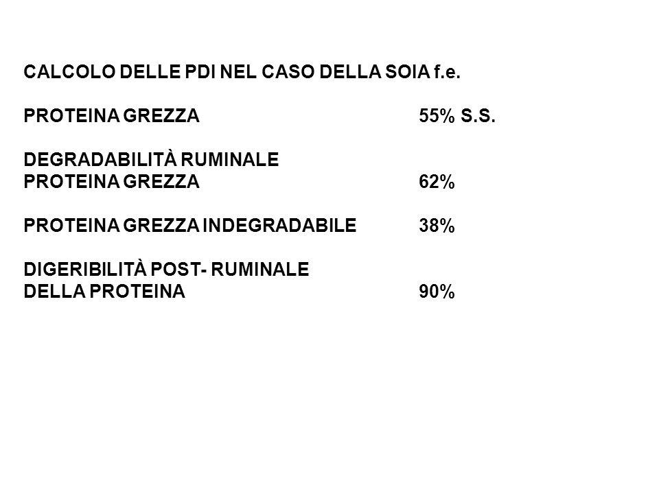 CALCOLO DELLE PDI NEL CASO DELLA SOIA f.e. PROTEINA GREZZA55% S.S. DEGRADABILITÀ RUMINALE PROTEINA GREZZA62% PROTEINA GREZZA INDEGRADABILE38% DIGERIBI