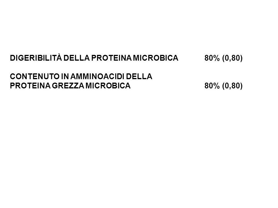 DIGERIBILITÀ DELLA PROTEINA MICROBICA80% (0,80) CONTENUTO IN AMMINOACIDI DELLA PROTEINA GREZZA MICROBICA80% (0,80) A