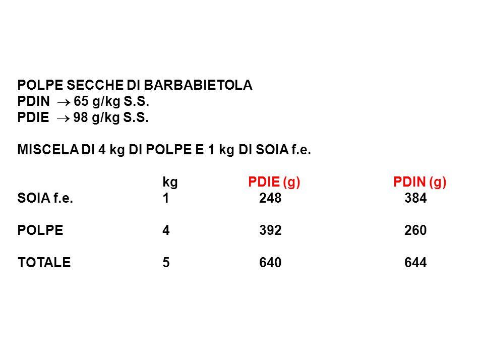 POLPE SECCHE DI BARBABIETOLA PDIN 65 g/kg S.S. PDIE 98 g/kg S.S. MISCELA DI 4 kg DI POLPE E 1 kg DI SOIA f.e. kg PDIE (g) PDIN (g) SOIA f.e.1248384 PO