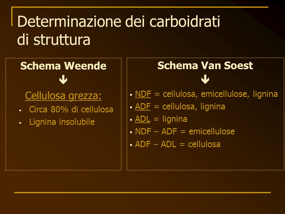 Determinazione dei carboidrati di struttura Schema Weende Cellulosa grezza: Circa 80% di cellulosa Lignina insolubile Schema Van Soest NDF = cellulosa