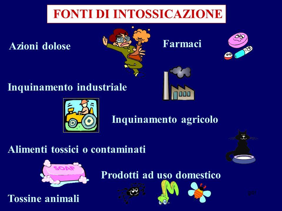 gdr FONTI DI INTOSSICAZIONE Farmaci Inquinamento industriale Inquinamento agricolo Prodotti ad uso domestico Tossine animali Azioni dolose Alimenti tossici o contaminati