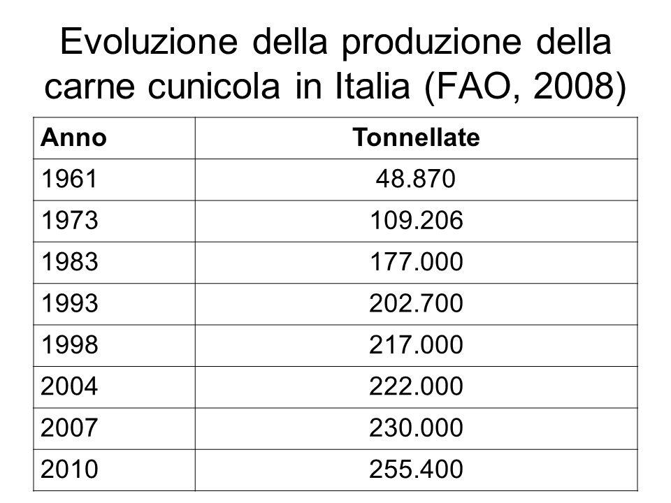 Evoluzione della produzione della carne cunicola in Italia (FAO, 2008) AnnoTonnellate 196148.870 1973109.206 1983177.000 1993202.700 1998217.000 20042