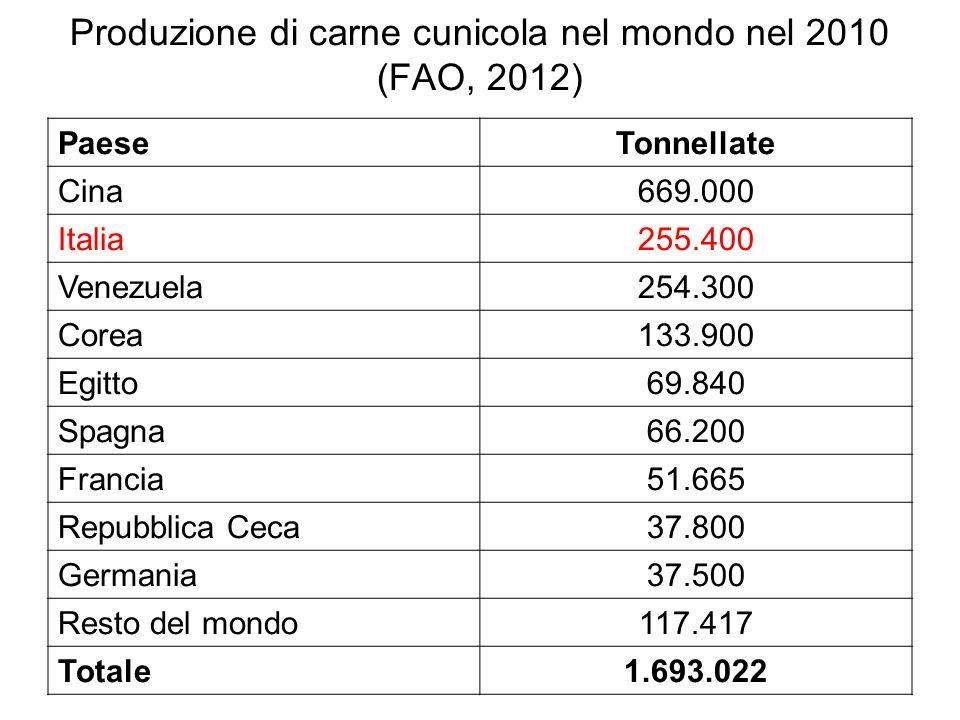 Produzione di carne cunicola nel mondo nel 2010 (FAO, 2012) PaeseTonnellate Cina669.000 Italia255.400 Venezuela254.300 Corea133.900 Egitto69.840 Spagn