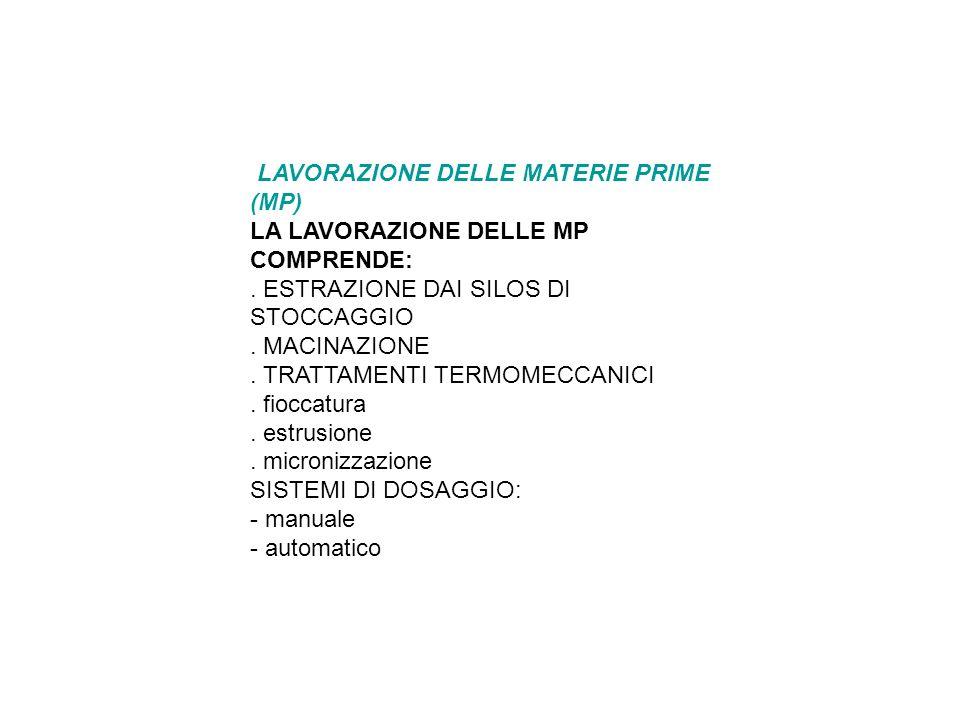 LAVORAZIONE DELLE MATERIE PRIME (MP) LA LAVORAZIONE DELLE MP COMPRENDE:.