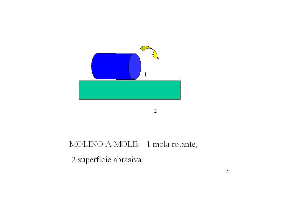 MACINAZIONE La macinazione è la riduzione, con mezzi meccanici, dei componenti della formula ad una granulometria desiderata e tendenzialmente omogene