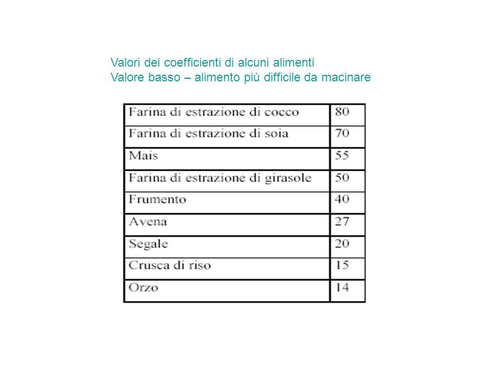 Valori dei coefficienti di alcuni alimenti Valore basso – alimento più difficile da macinare