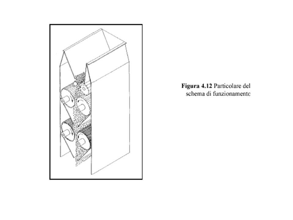 Mulini a cilindri Molto costosi Onerosa manutenzione Molto ingombranti Difficile regolazione dimensioni particelle Poco rumorosi Poca produzione polve