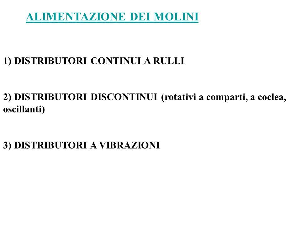 ALIMENTAZIONE DEI MOLINI 1) DISTRIBUTORI CONTINUI A RULLI 2) DISTRIBUTORI DISCONTINUI (rotativi a comparti, a coclea, oscillanti) 3) DISTRIBUTORI A VIBRAZIONI