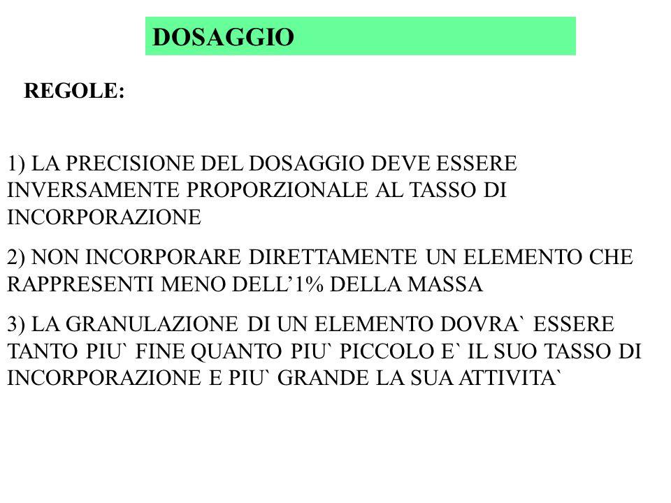 DOSAGGIO REGOLE: 1) LA PRECISIONE DEL DOSAGGIO DEVE ESSERE INVERSAMENTE PROPORZIONALE AL TASSO DI INCORPORAZIONE 2) NON INCORPORARE DIRETTAMENTE UN ELEMENTO CHE RAPPRESENTI MENO DELL1% DELLA MASSA 3) LA GRANULAZIONE DI UN ELEMENTO DOVRA` ESSERE TANTO PIU` FINE QUANTO PIU` PICCOLO E` IL SUO TASSO DI INCORPORAZIONE E PIU` GRANDE LA SUA ATTIVITA`