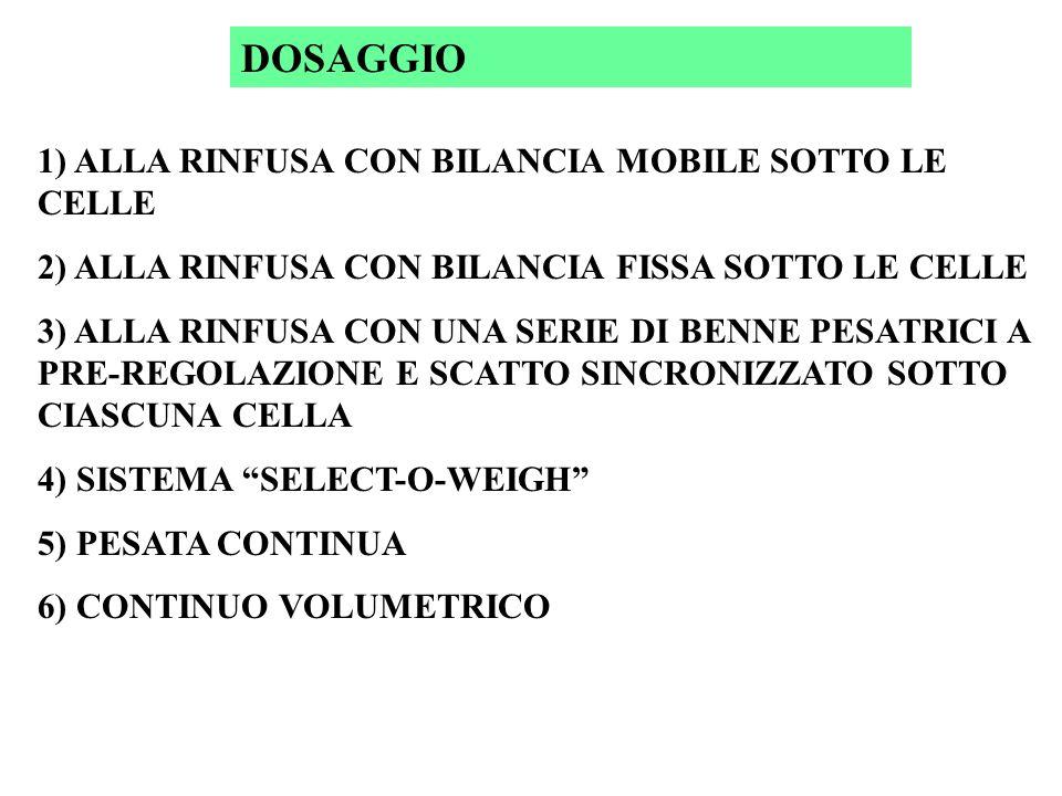 DOSAGGIO 1) ALLA RINFUSA CON BILANCIA MOBILE SOTTO LE CELLE 2) ALLA RINFUSA CON BILANCIA FISSA SOTTO LE CELLE 3) ALLA RINFUSA CON UNA SERIE DI BENNE PESATRICI A PRE-REGOLAZIONE E SCATTO SINCRONIZZATO SOTTO CIASCUNA CELLA 4) SISTEMA SELECT-O-WEIGH 5) PESATA CONTINUA 6) CONTINUO VOLUMETRICO