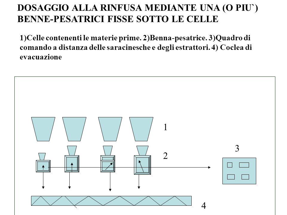 DOSAGGIO ALLA RINFUSA MEDIANTE UNA (O PIU`) BENNE-PESATRICI FISSE SOTTO LE CELLE 1)Celle contenenti le materie prime.