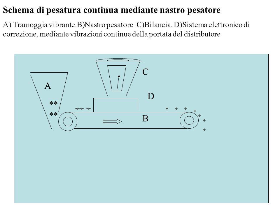 Schema di pesatura continua mediante nastro pesatore A) Tramoggia vibrante.B)Nastro pesatore C)Bilancia.