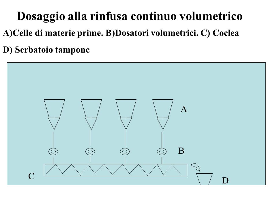 Dosaggio alla rinfusa continuo volumetrico A)Celle di materie prime.