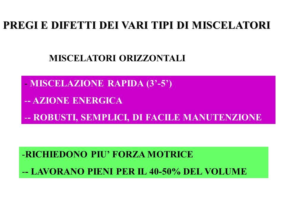 PREGI E DIFETTI DEI VARI TIPI DI MISCELATORI MISCELATORI ORIZZONTALI - MISCELAZIONE RAPIDA (3-5) -- AZIONE ENERGICA -- ROBUSTI, SEMPLICI, DI FACILE MANUTENZIONE -RICHIEDONO PIU FORZA MOTRICE -- LAVORANO PIENI PER IL 40-50% DEL VOLUME
