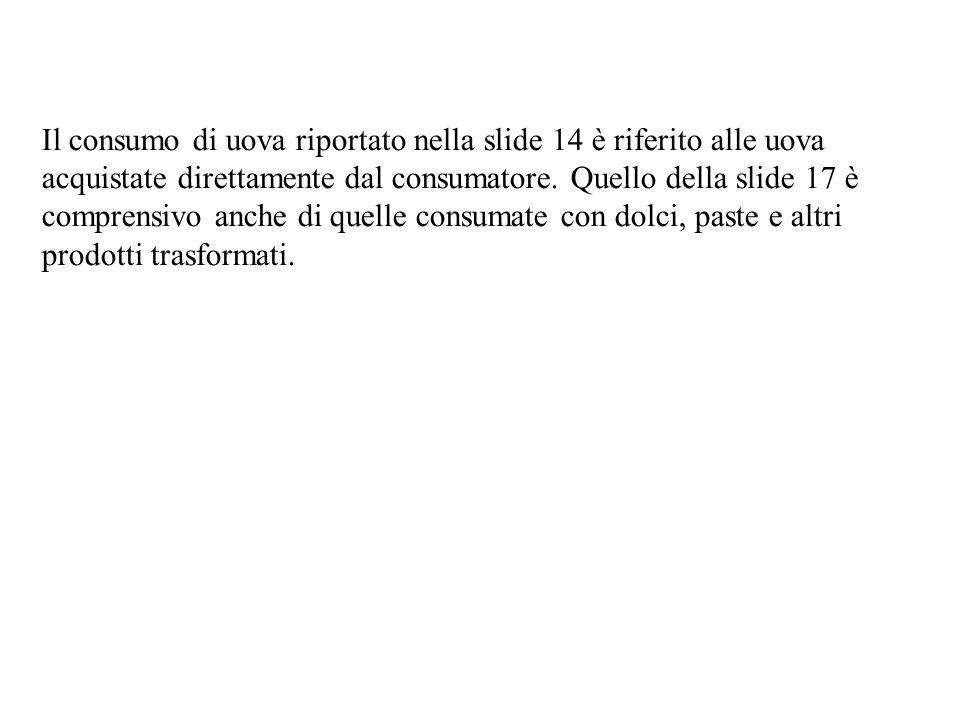 Il consumo di uova riportato nella slide 14 è riferito alle uova acquistate direttamente dal consumatore.