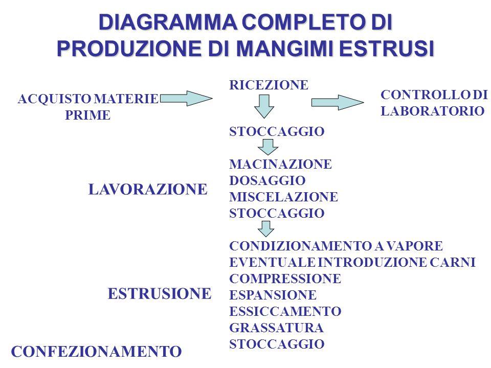 DIAGRAMMA COMPLETO DI PRODUZIONE DI MANGIMI ESTRUSI ACQUISTO MATERIE PRIME RICEZIONE CONTROLLO DI LABORATORIO STOCCAGGIO MACINAZIONE DOSAGGIO MISCELAZIONE STOCCAGGIO CONDIZIONAMENTO A VAPORE EVENTUALE INTRODUZIONE CARNI COMPRESSIONE ESPANSIONE ESSICCAMENTO GRASSATURA STOCCAGGIO LAVORAZIONE ESTRUSIONE CONFEZIONAMENTO