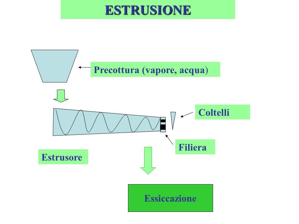 ESTRUSIONE Precottura (vapore, acqua) Estrusore Coltelli Filiera Essiccazione