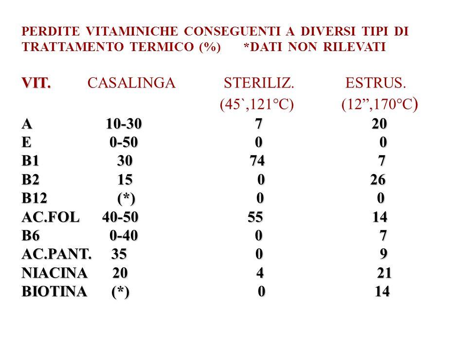 PERDITE VITAMINICHE CONSEGUENTI A DIVERSI TIPI DI TRATTAMENTO TERMICO (%) *DATI NON RILEVATI VIT.