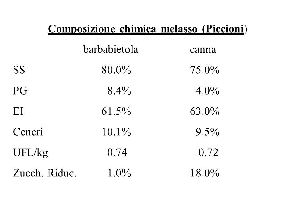 Composizione chimica melasso (Piccioni) barbabietolacanna SS80.0%75.0% PG 8.4% 4.0% EI61.5%63.0% Ceneri10.1% 9.5% UFL/kg 0.74 0.72 Zucch.