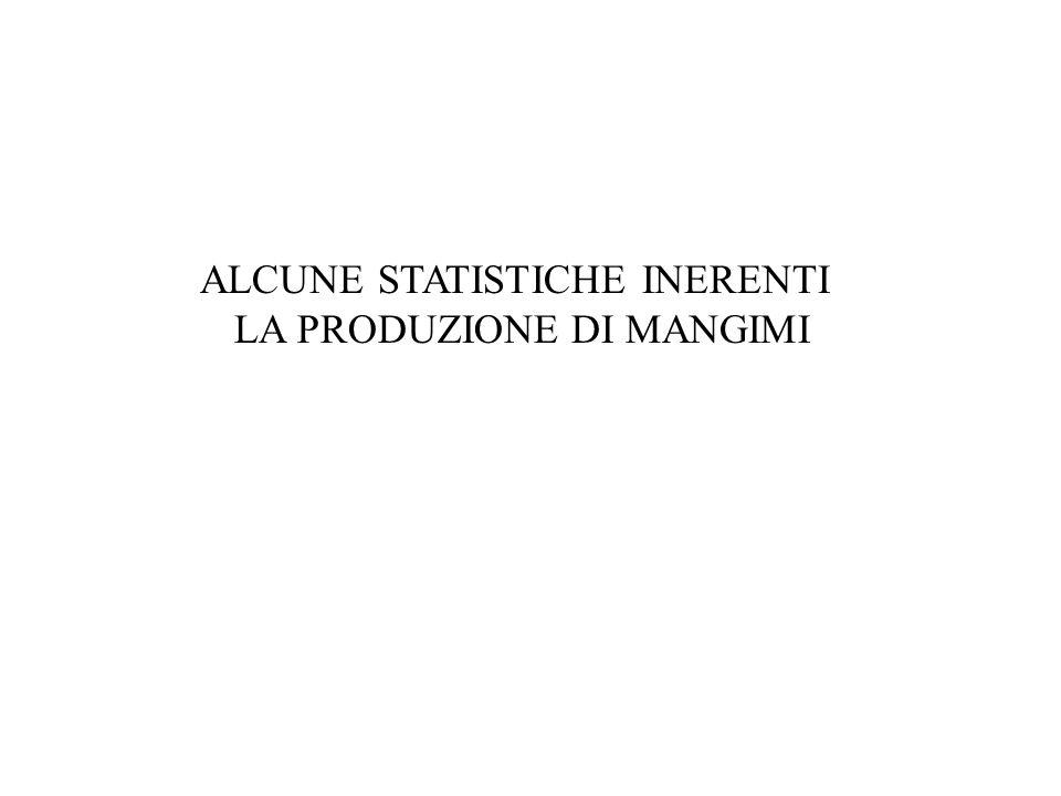 ALCUNE STATISTICHE INERENTI LA PRODUZIONE DI MANGIMI