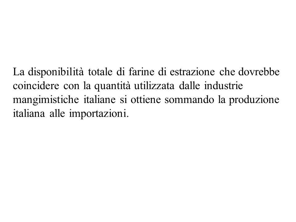 La disponibilità totale di farine di estrazione che dovrebbe coincidere con la quantità utilizzata dalle industrie mangimistiche italiane si ottiene sommando la produzione italiana alle importazioni.