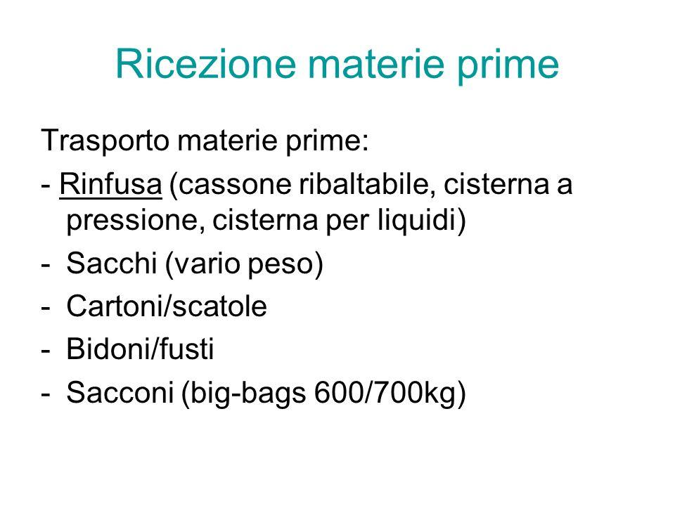 Ricezione materie prime Trasporto materie prime: - Rinfusa (cassone ribaltabile, cisterna a pressione, cisterna per liquidi) -Sacchi (vario peso) -Cartoni/scatole -Bidoni/fusti -Sacconi (big-bags 600/700kg)