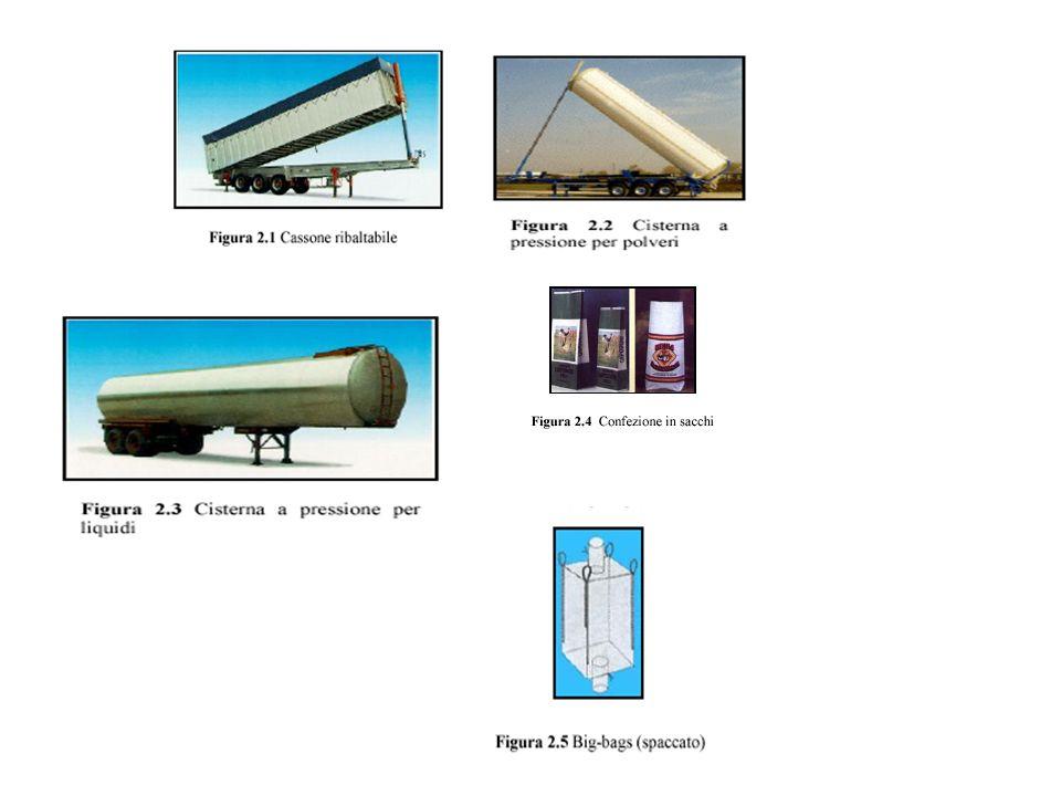 Ricezione materie prime Trasporto materie prime: - Rinfusa (cassone ribaltabile, cisterna a pressione, cisterna per liquidi) -Sacchi (vario peso) -Car