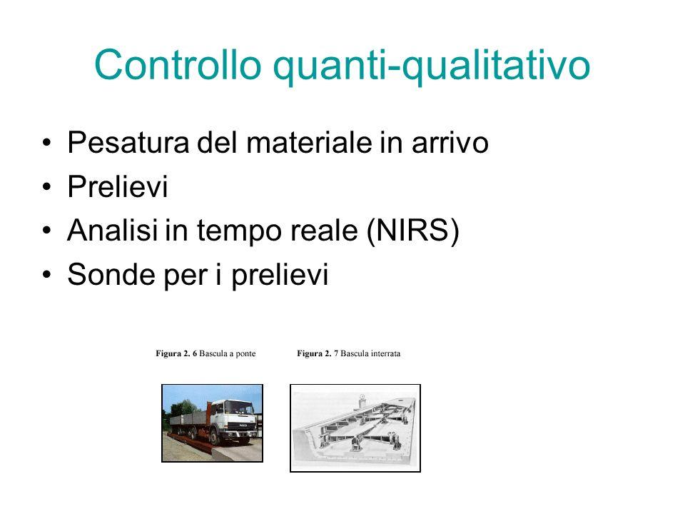 Controllo quanti-qualitativo Pesatura del materiale in arrivo Prelievi Analisi in tempo reale (NIRS) Sonde per i prelievi