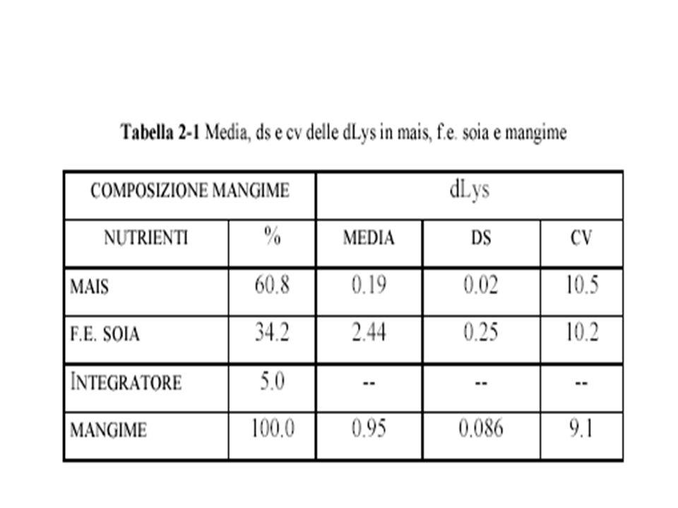 VARIABILITÀ DEI NUTRIENTI ds del mangime = (IG1*ds1) +(IG2*ds2) + ….. + (IGn*dsn) dove: IG1, IG2..IGn = proporzioni di ciascun alimento nel mangime ds