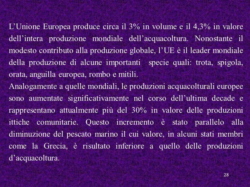 28 LUnione Europea produce circa il 3% in volume e il 4,3% in valore dellintera produzione mondiale dellacquacoltura. Nonostante il modesto contributo