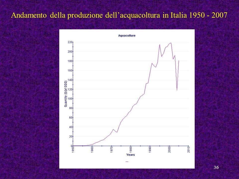 36 Andamento della produzione dellacquacoltura in Italia 1950 - 2007