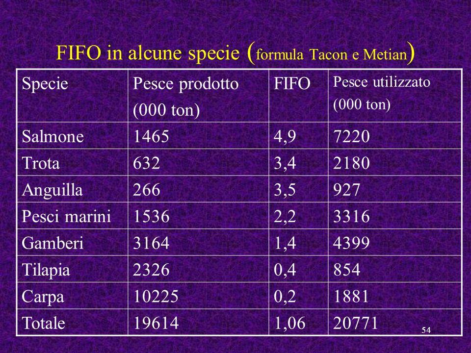 54 FIFO in alcune specie ( formula Tacon e Metian ) SpeciePesce prodotto (000 ton) FIFO Pesce utilizzato (000 ton) Salmone14654,97220 Trota6323,42180
