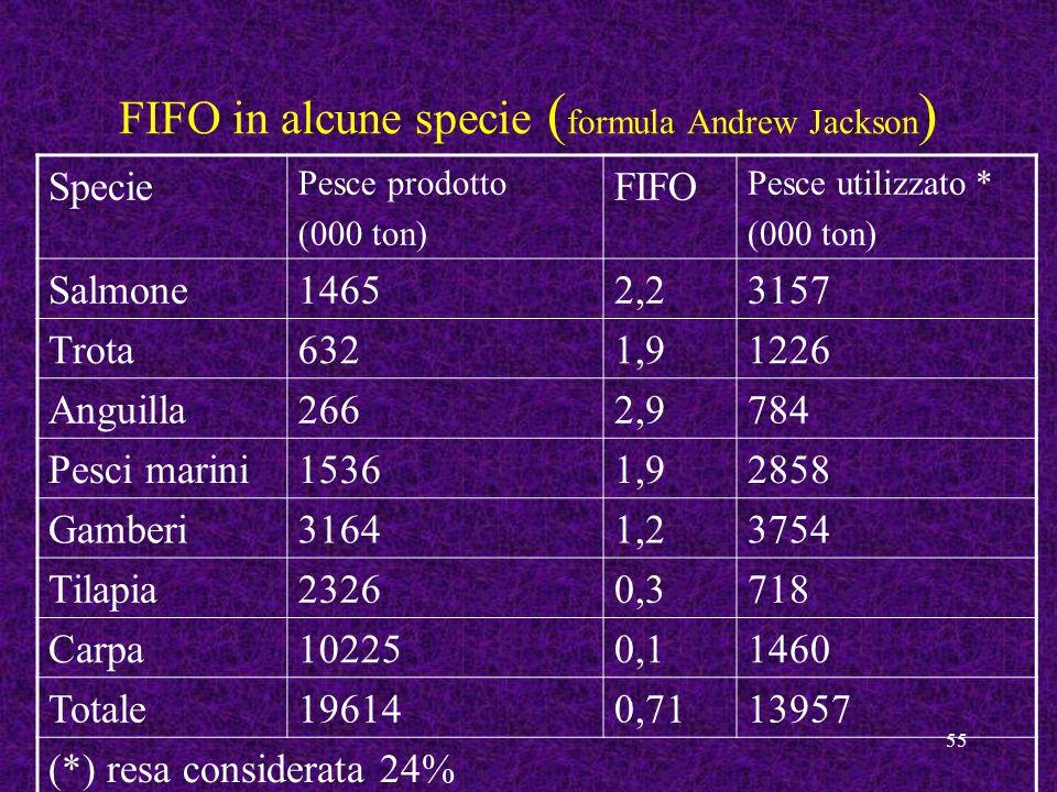55 FIFO in alcune specie ( formula Andrew Jackson ) Specie Pesce prodotto (000 ton) FIFO Pesce utilizzato * (000 ton) Salmone14652,23157 Trota6321,912