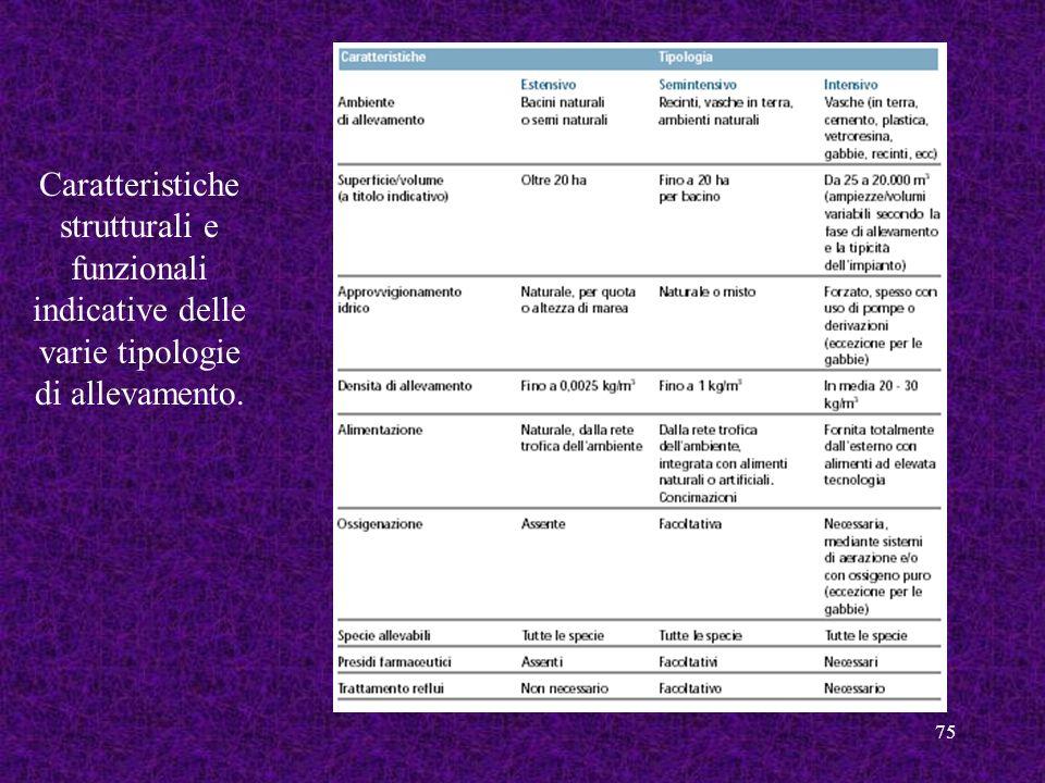 75 Caratteristiche strutturali e funzionali indicative delle varie tipologie di allevamento.