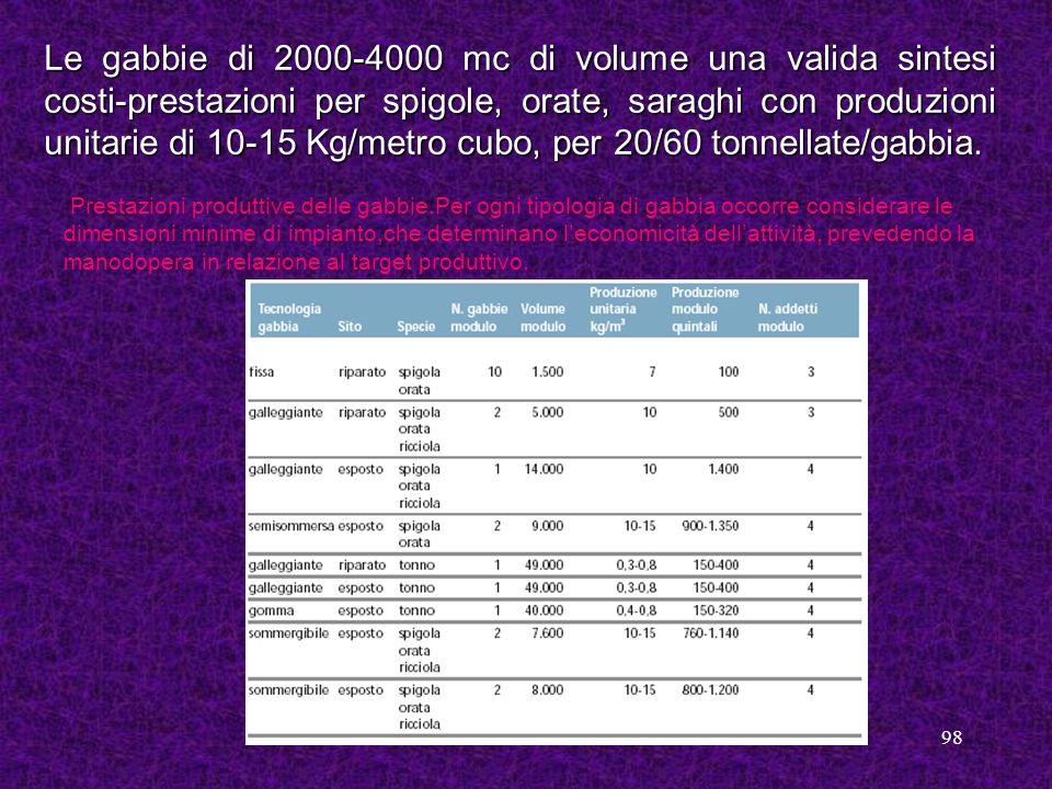 98 Le gabbie di 2000-4000 mc di volume una valida sintesi costi-prestazioni per spigole, orate, saraghi con produzioni unitarie di 10-15 Kg/metro cubo