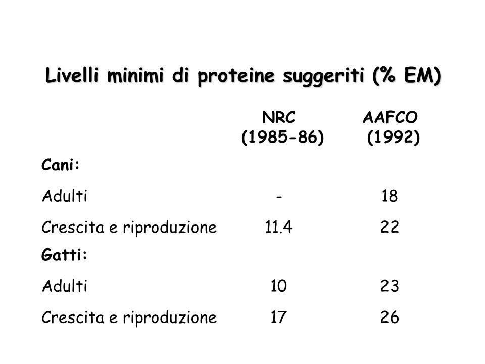 Livelli minimi di proteine suggeriti (% EM) Cani: 2617Crescita e riproduzione 2310Adulti Gatti: 2211.4Crescita e riproduzione 18-Adulti AAFCO (1992) N