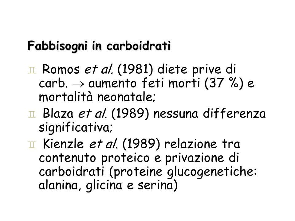 Fabbisogni in carboidrati ` Romos et al. (1981) diete prive di carb. aumento feti morti (37 %) e mortalità neonatale; ` Blaza et al. (1989) nessuna di