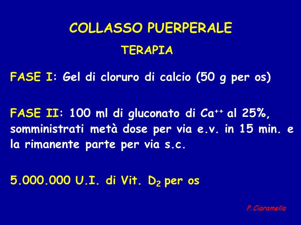 COLLASSO PUERPERALE FASE I: Gel di cloruro di calcio (50 g per os) FASE II: 100 ml di gluconato di Ca ++ al 25%, somministrati metà dose per via e.v.