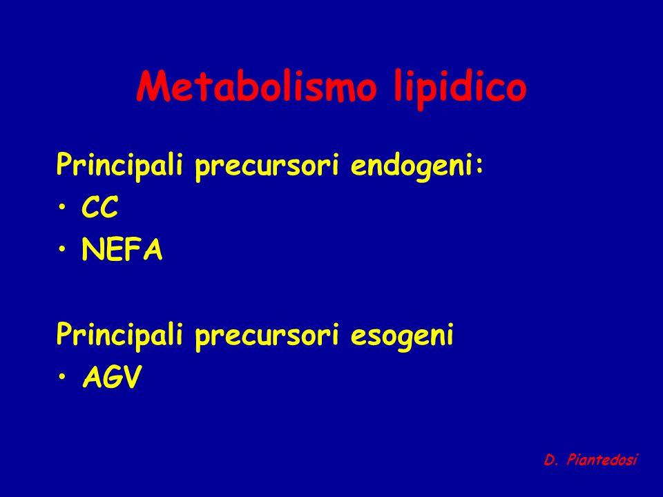Metabolismo lipidico Principali precursori endogeni: CC NEFA Principali precursori esogeni AGV D. Piantedosi
