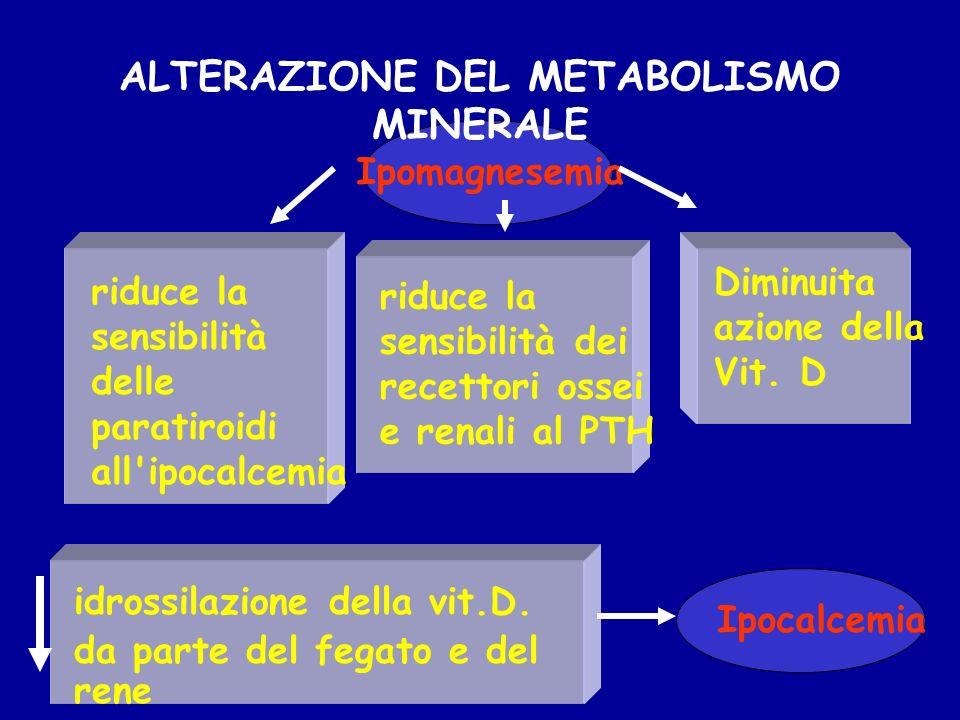 ALTERAZIONE DEL METABOLISMO MINERALE idrossilazione della vit.D. da parte del fegato e del rene riduce la sensibilità dei recettori ossei e renali al