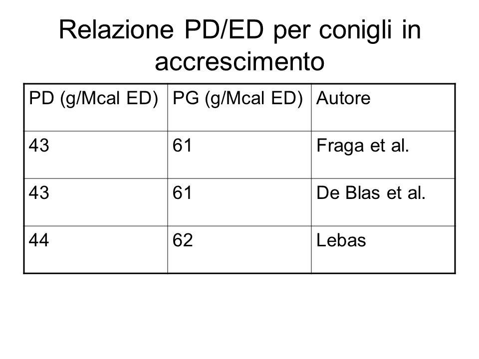Relazione PD/ED per conigli in accrescimento PD (g/Mcal ED)PG (g/Mcal ED)Autore 4361Fraga et al.