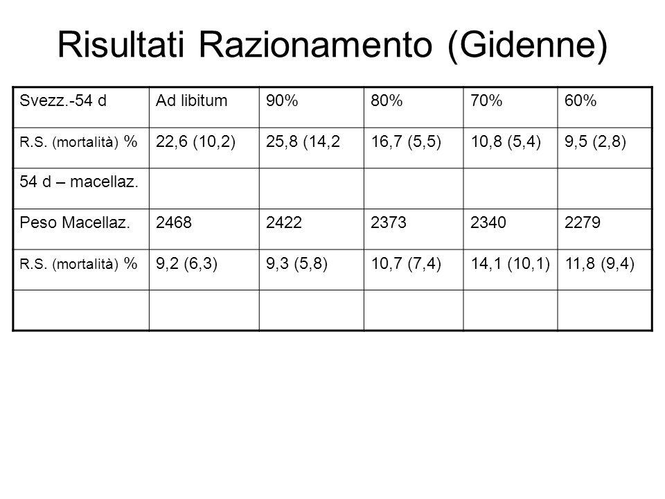 Risultati Razionamento (Gidenne) Svezz.-54 dAd libitum90%80%70%60% R.S.