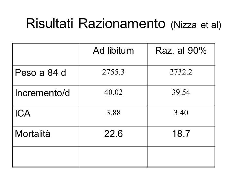 Risultati Razionamento (Nizza et al) Ad libitumRaz.