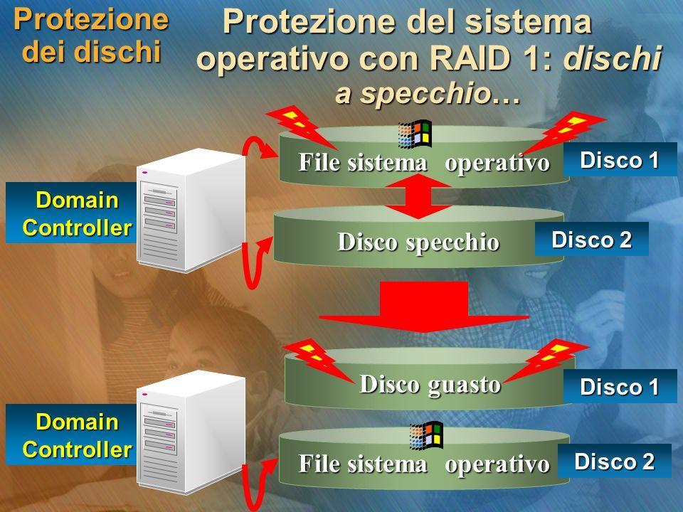 Protezione dei dischi Protezione del sistema operativo con RAID 1: dischi a specchio… Domain Controller File sistema operativo Disco 1 Disco specchio Disco 2 Domain Controller Disco guasto Disco 1 File sistema operativo Disco 2