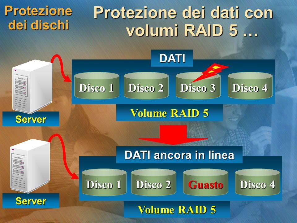Protezione dei dischi Protezione dei dati con volumi RAID 5 … Server Disco 1 Disco 2 Disco 3 Disco 4 DATI Volume RAID 5 Server Disco 1 Disco 2 Guasto Disco 4 DATI ancora in linea Volume RAID 5